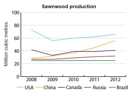 Russian Sawnwood 103